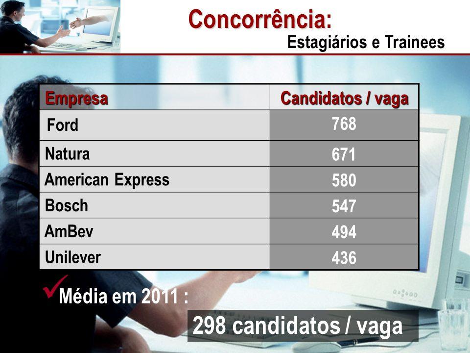 Concorrência: 298 candidatos / vaga Média em 2011 :
