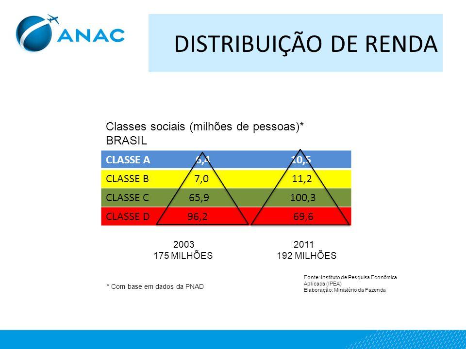 DISTRIBUIÇÃO DE RENDA CLASSE A 6,4 10,5 CLASSE B 7,0 11,2