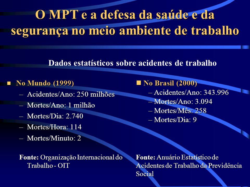 O MPT e a defesa da saúde e da segurança no meio ambiente de trabalho