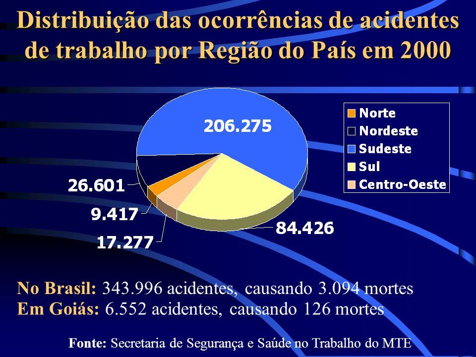 Fonte: Secretaria de Segurança e Saúde no Trabalho do MTE