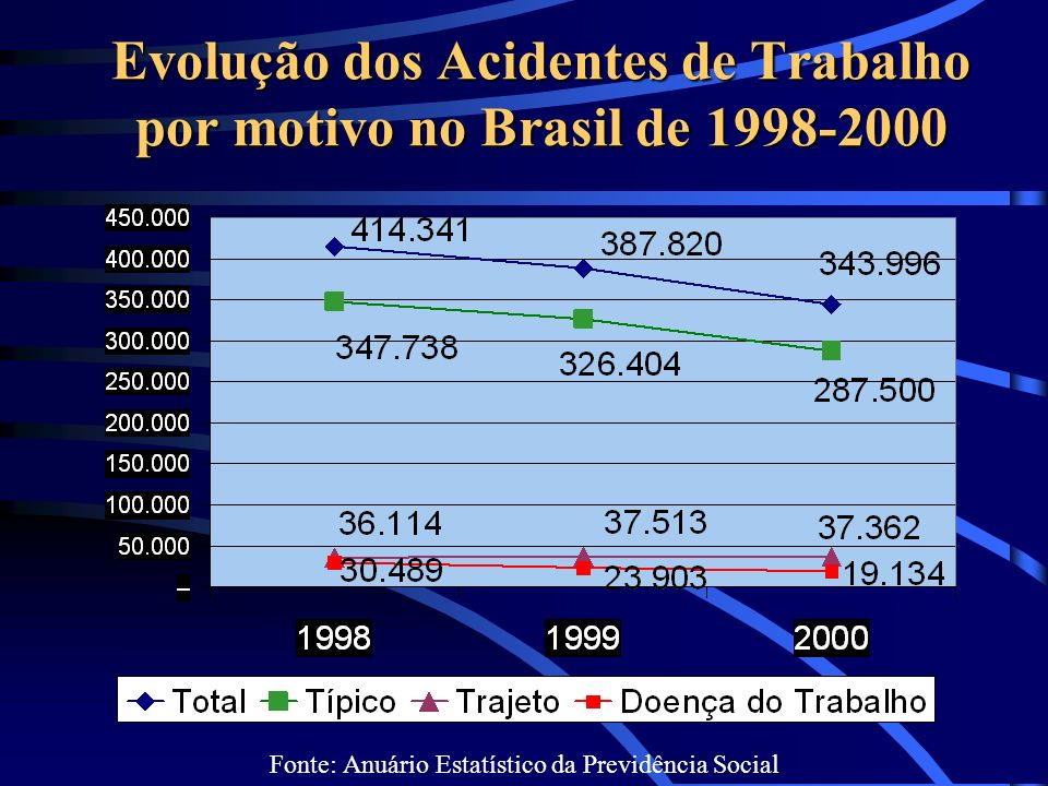 Evolução dos Acidentes de Trabalho por motivo no Brasil de 1998-2000