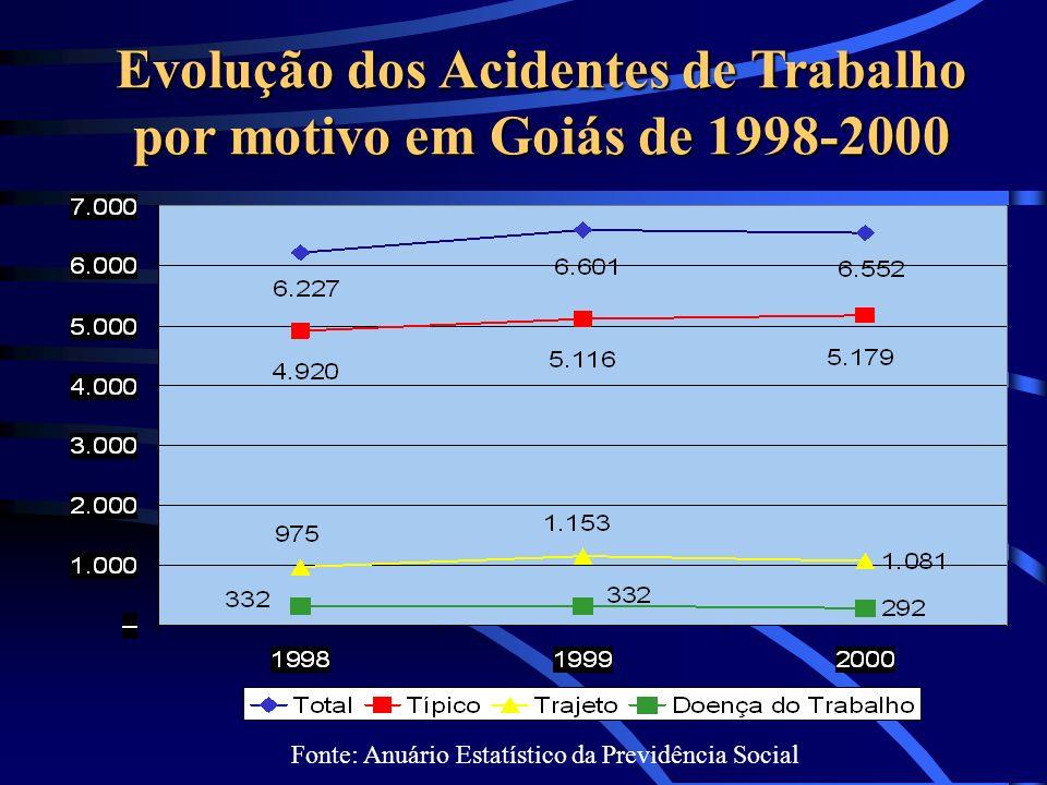 Evolução dos Acidentes de Trabalho por motivo em Goiás de 1998-2000