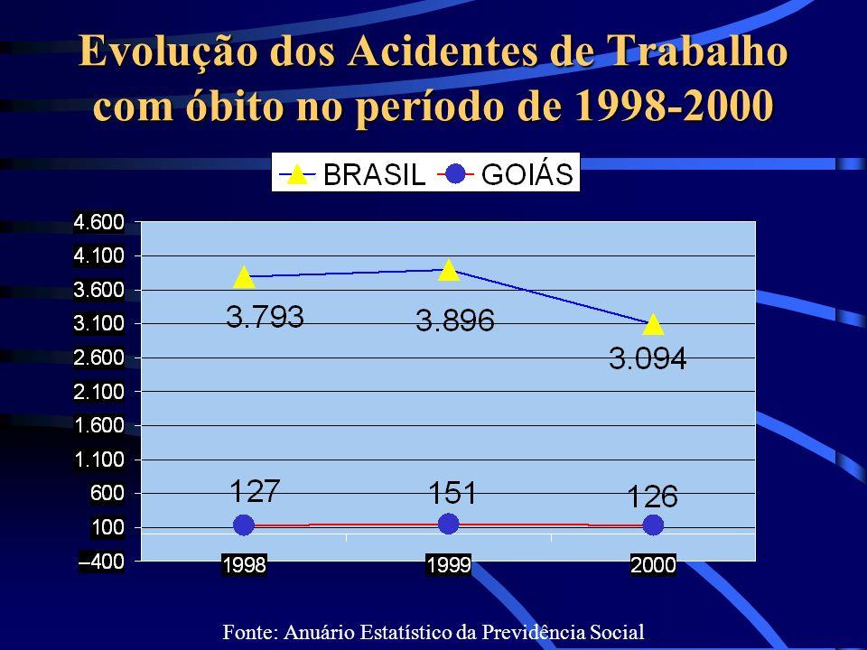 Evolução dos Acidentes de Trabalho com óbito no período de 1998-2000