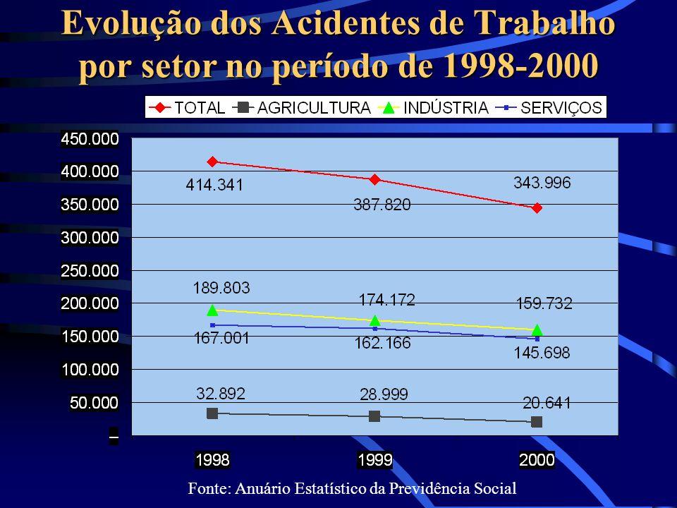 Evolução dos Acidentes de Trabalho por setor no período de 1998-2000