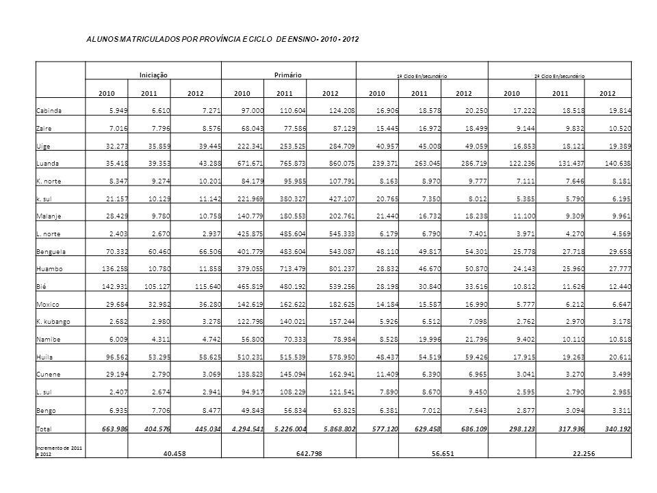 ALUNOS MATRICULADOS POR PROVÍNCIA E CICLO DE ENSINO- 2010 - 2012