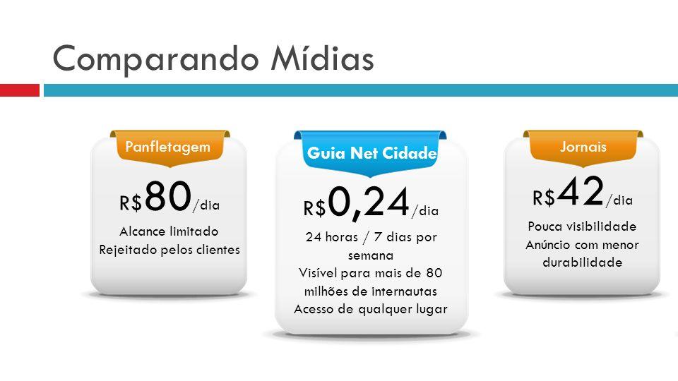 Comparando Mídias R$42/dia R$80/dia R$0,24/dia Guia Net Cidade