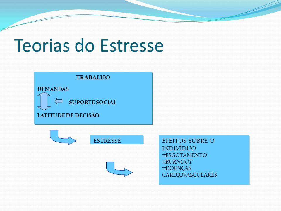 Teorias do Estresse TRABALHO ESTRESSE EFEITOS SOBRE O INDIVÍDUO
