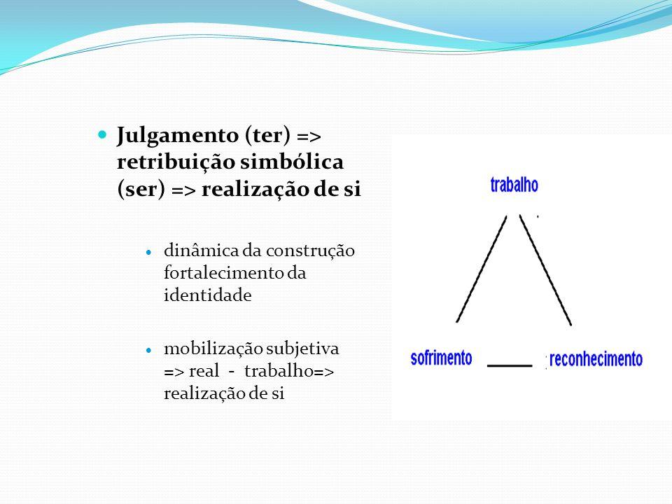 Julgamento (ter) => retribuição simbólica (ser) => realização de si