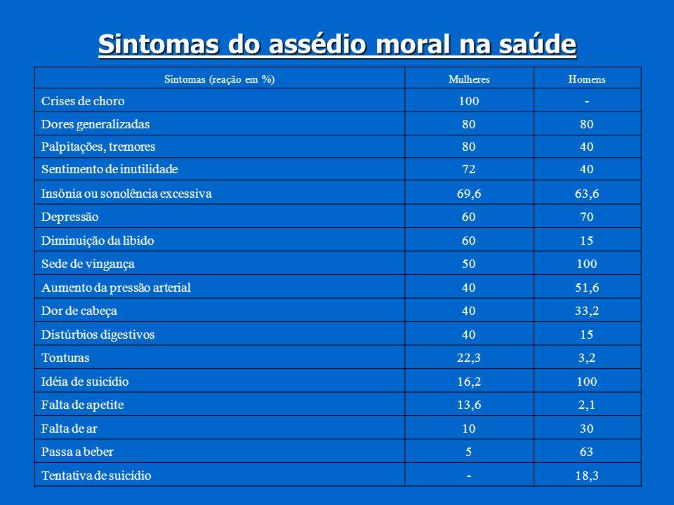 Sintomas do assédio moral na saúde