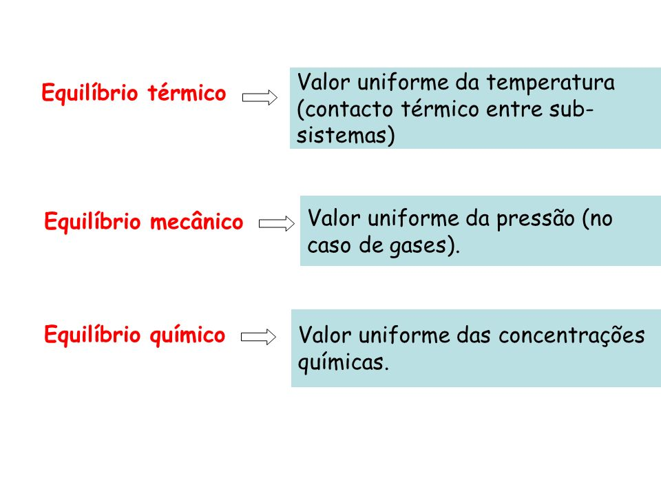 Valor uniforme da temperatura