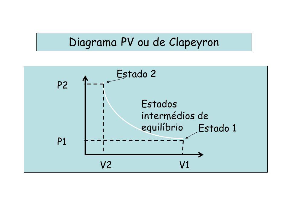 Diagrama PV ou de Clapeyron