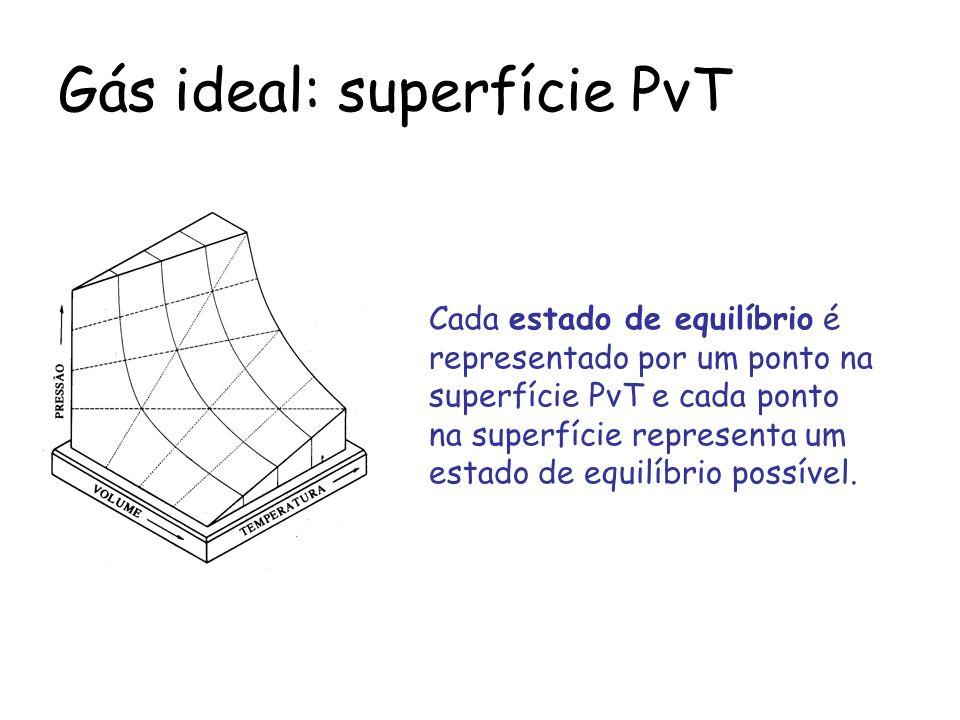 Gás ideal: superfície PvT