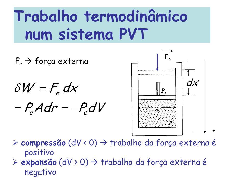 Trabalho termodinâmico num sistema PVT