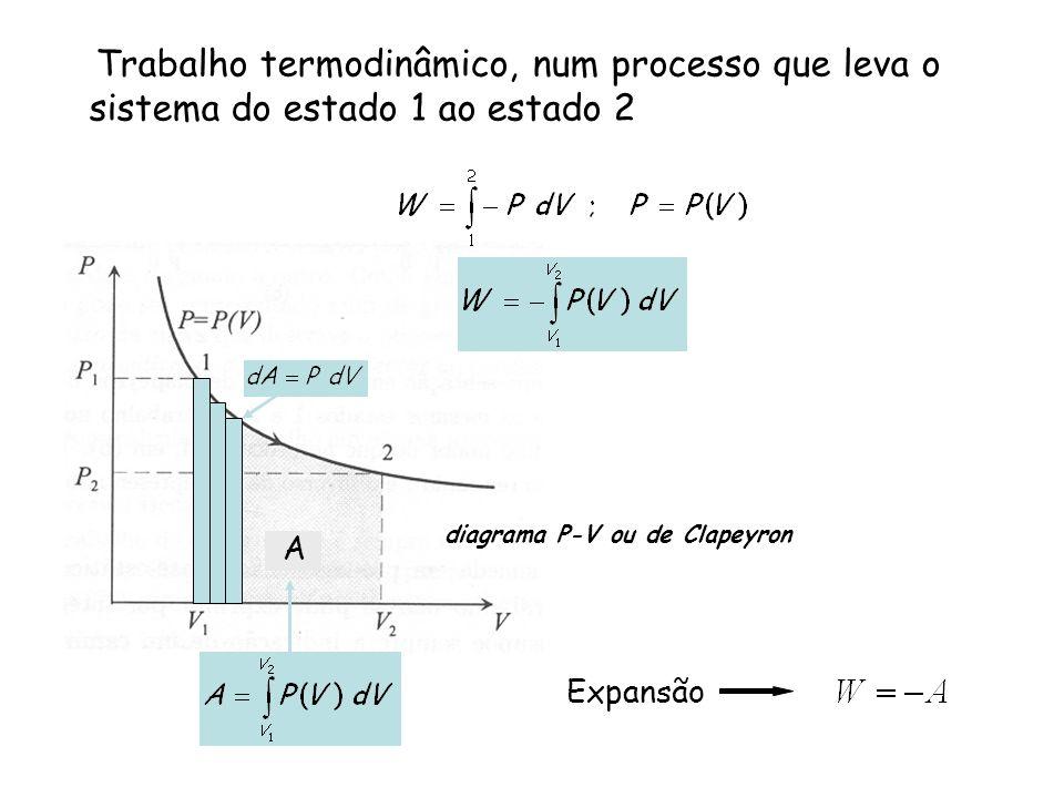 Trabalho termodinâmico, num processo que leva o sistema do estado 1 ao estado 2
