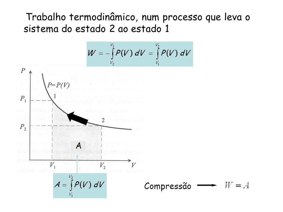 Trabalho termodinâmico, num processo que leva o sistema do estado 2 ao estado 1