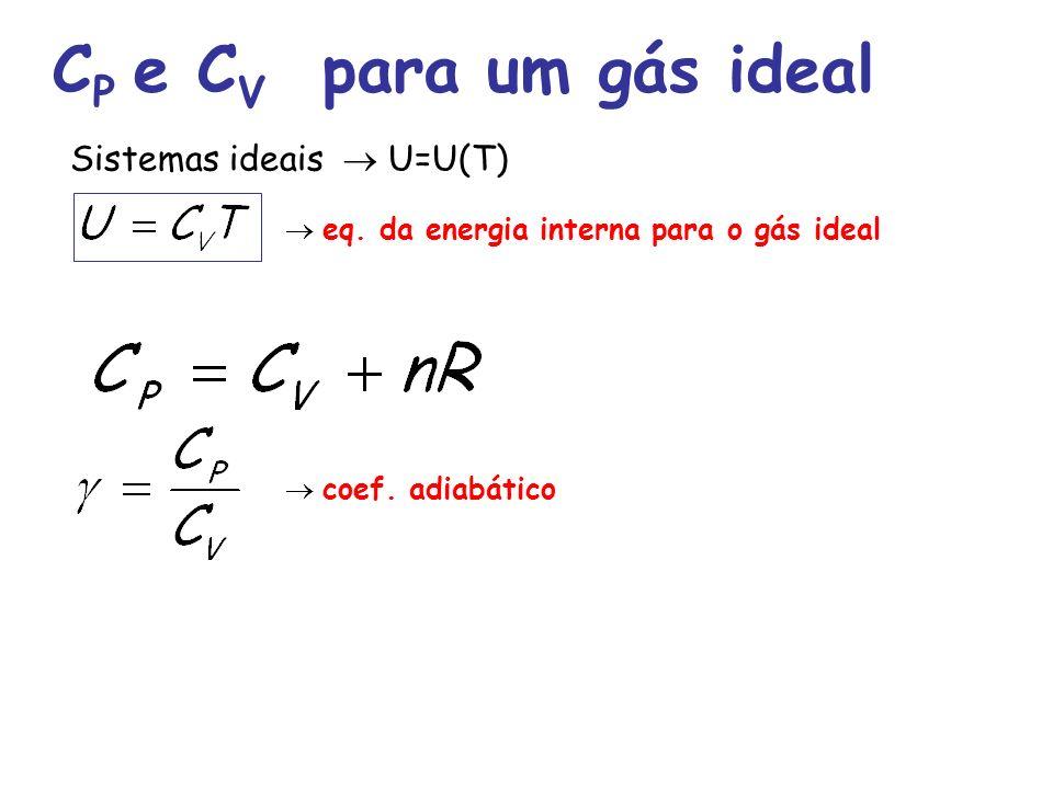 CP e CV para um gás ideal Sistemas ideais  U=U(T)