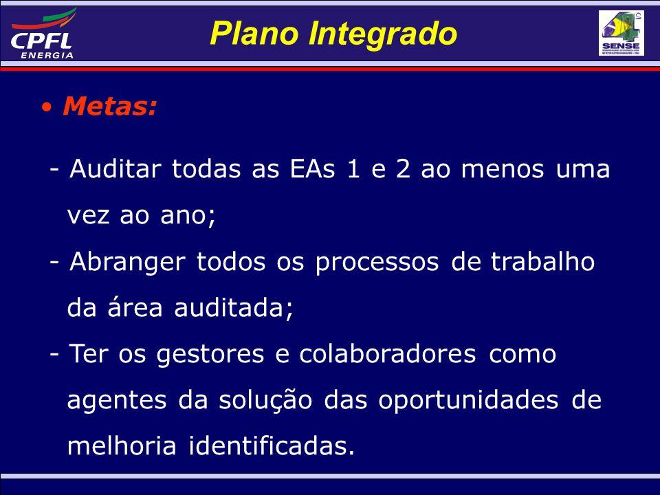 Plano Integrado Metas: - Auditar todas as EAs 1 e 2 ao menos uma