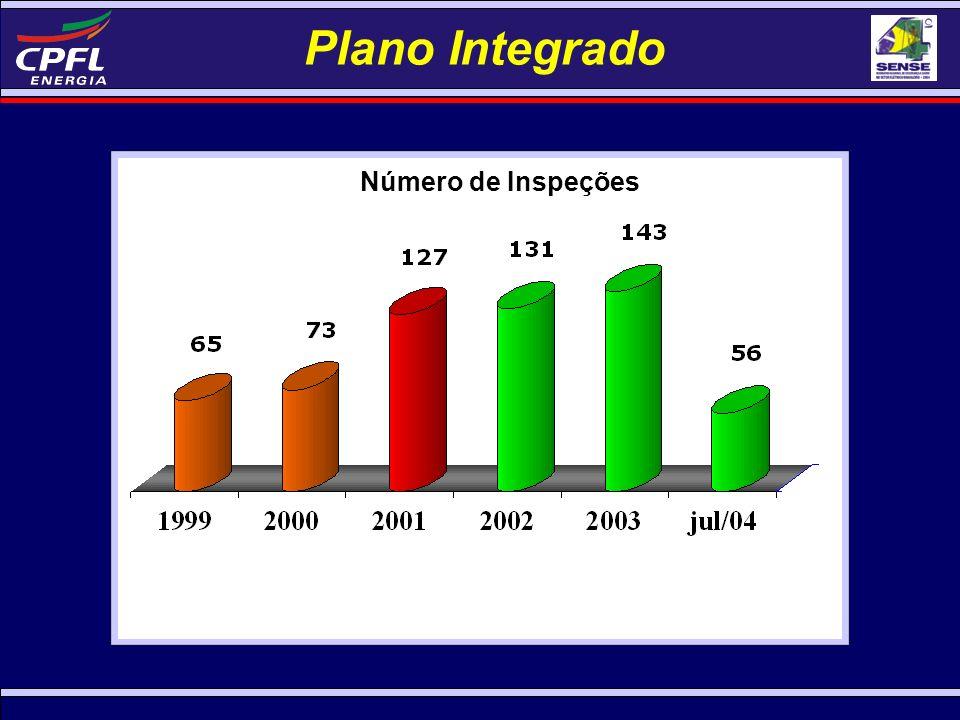 Plano Integrado Número de Inspeções 143