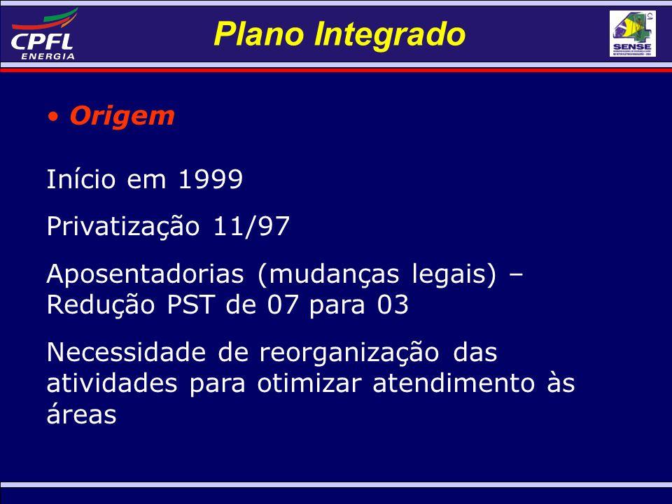 Plano Integrado Origem Início em 1999 Privatização 11/97