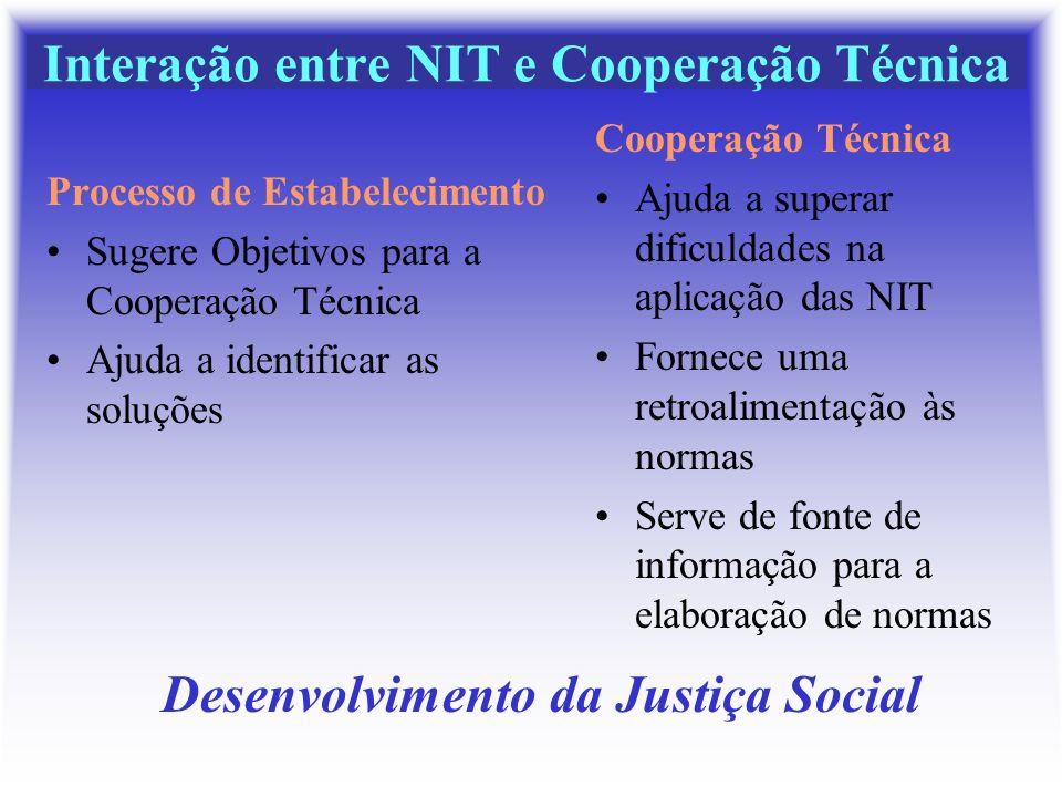 Interação entre NIT e Cooperação Técnica