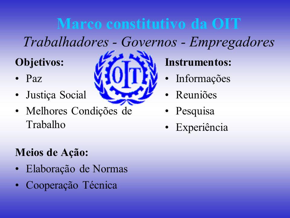 Marco constitutivo da OIT Trabalhadores - Governos - Empregadores