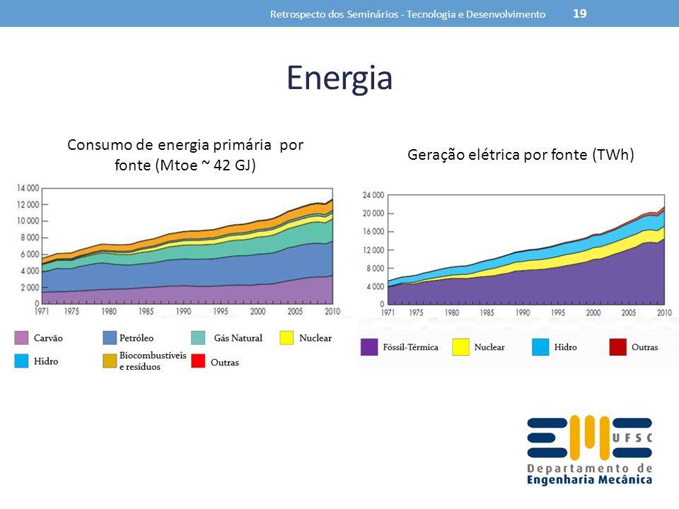 Energia Consumo de energia primária por fonte (Mtoe ~ 42 GJ)