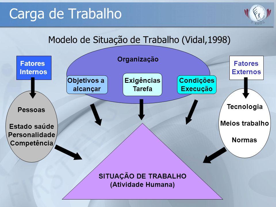 Modelo de Situação de Trabalho (Vidal,1998)