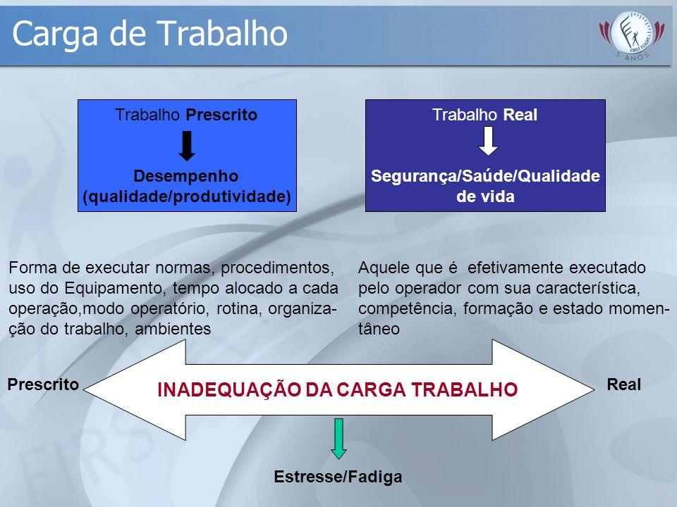 Carga de Trabalho INADEQUAÇÃO DA CARGA TRABALHO Trabalho Prescrito