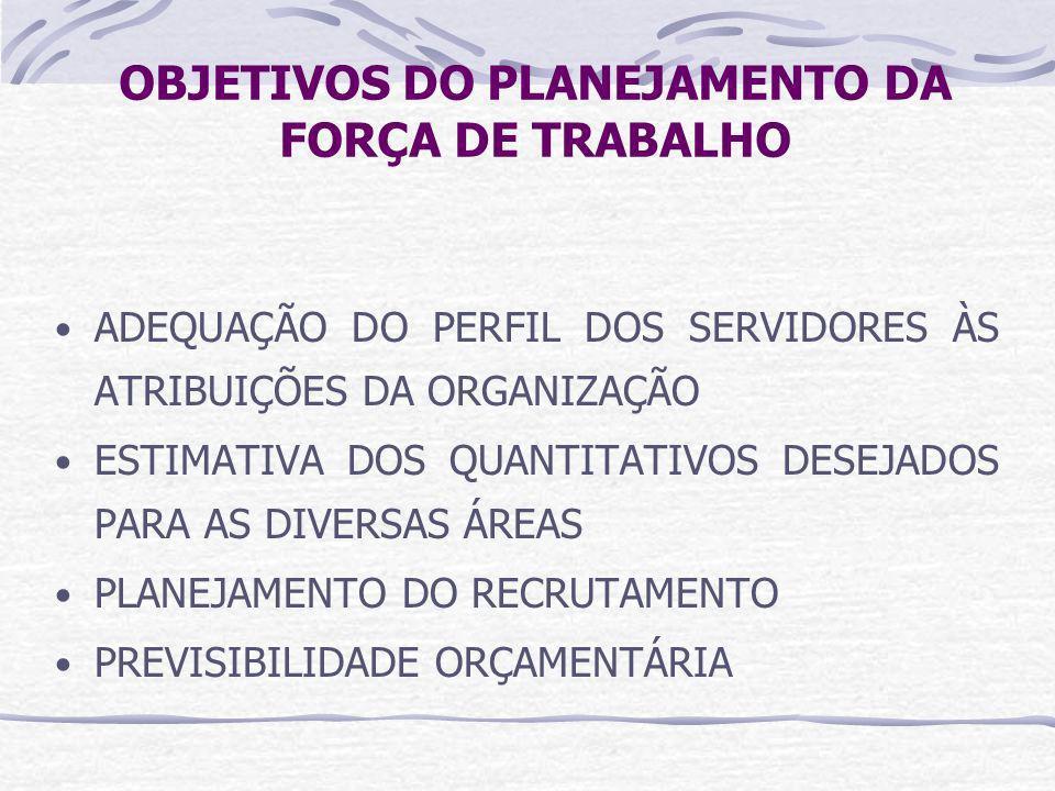 OBJETIVOS DO PLANEJAMENTO DA FORÇA DE TRABALHO