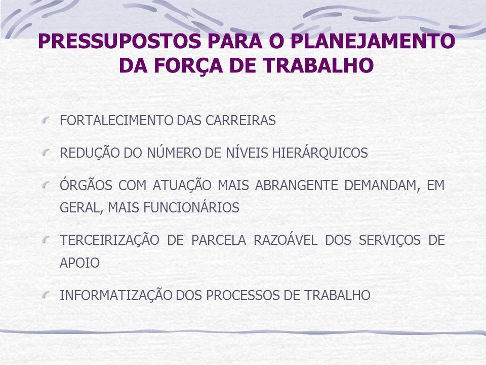PRESSUPOSTOS PARA O PLANEJAMENTO DA FORÇA DE TRABALHO