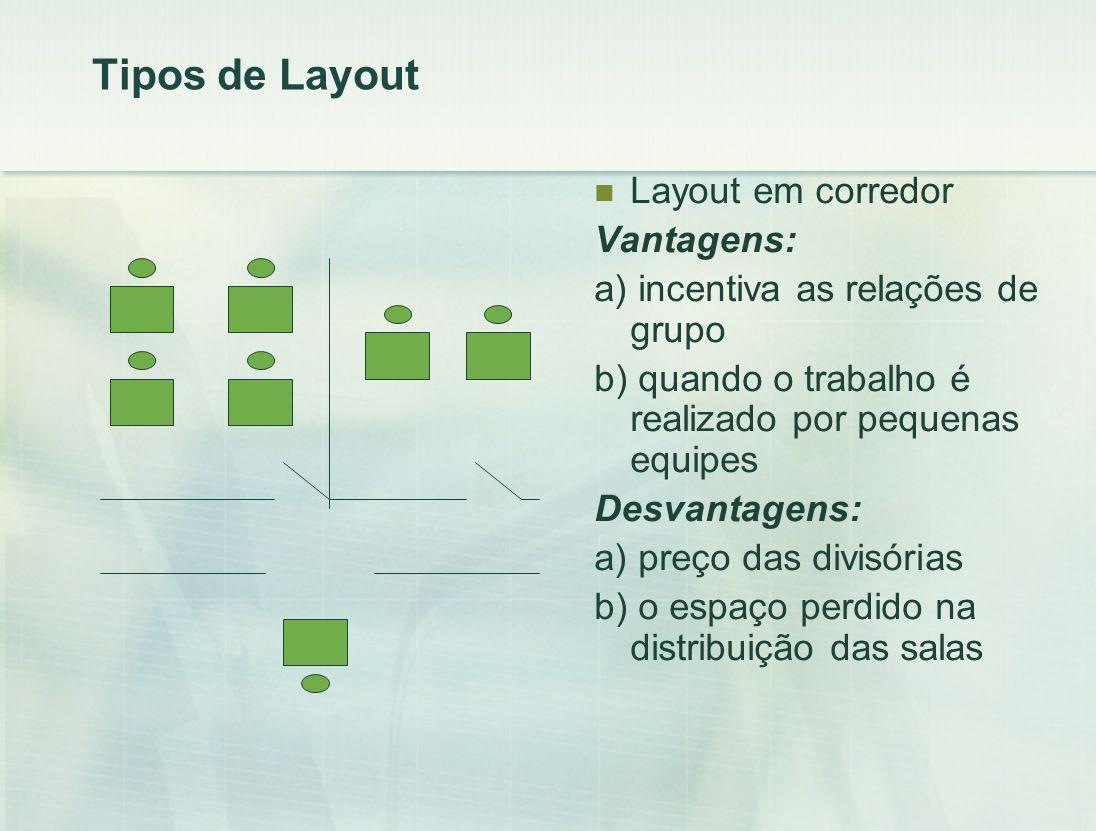 Tipos de Layout Layout em corredor Vantagens:
