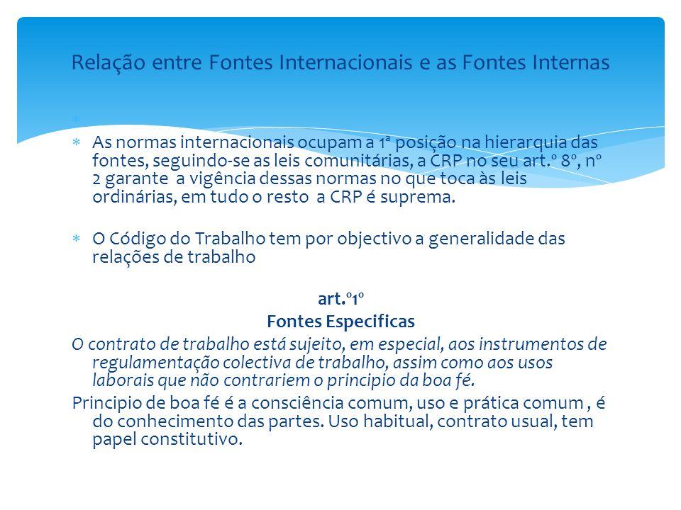Relação entre Fontes Internacionais e as Fontes Internas