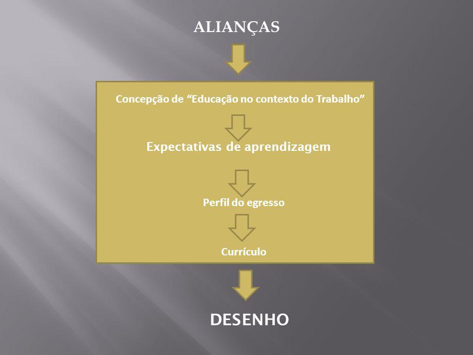 ALIANÇAS DESENHO Concepção de Educação no contexto do Trabalho