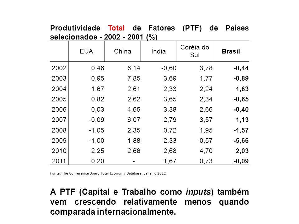 Produtividade Total de Fatores (PTF) de Países selecionados - 2002 - 2001 (%)
