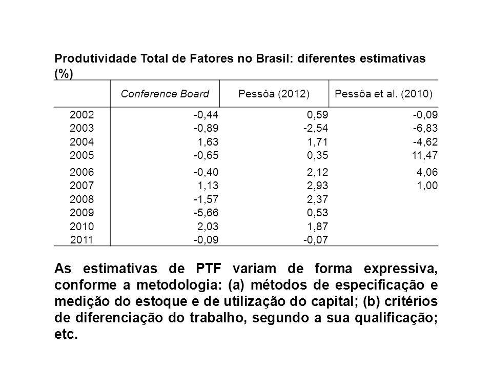 Produtividade Total de Fatores no Brasil: diferentes estimativas (%)