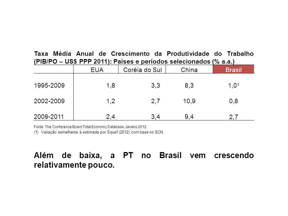 Além de baixa, a PT no Brasil vem crescendo relativamente pouco.