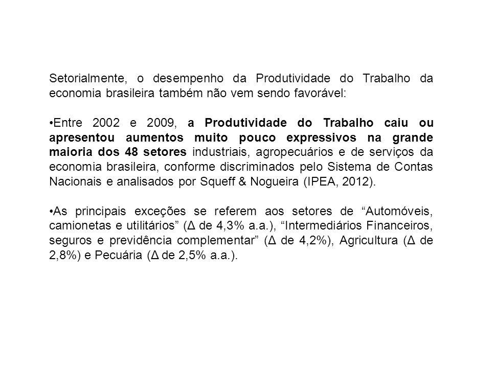Setorialmente, o desempenho da Produtividade do Trabalho da economia brasileira também não vem sendo favorável: