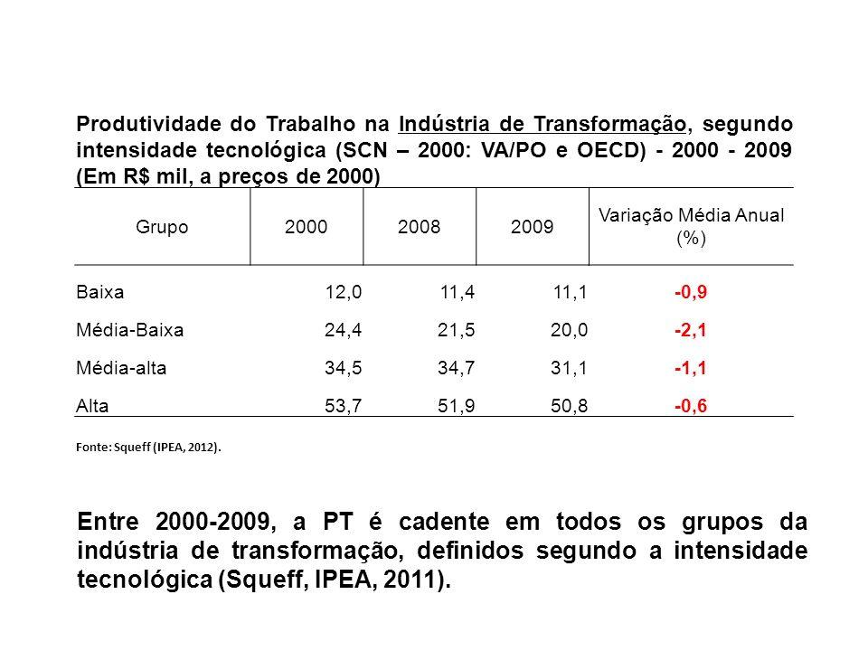 Variação Média Anual (%)