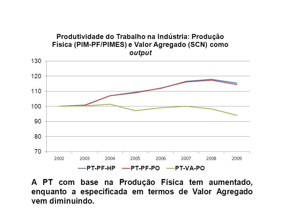 A PT com base na Produção Física tem aumentado, enquanto a especificada em termos de Valor Agregado vem diminuindo.