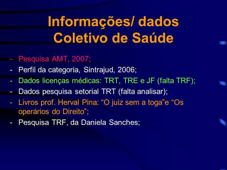 Informações/ dados Coletivo de Saúde