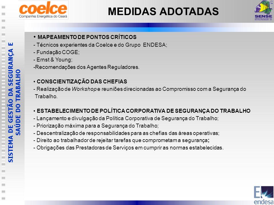 MEDIDAS ADOTADAS MAPEAMENTO DE PONTOS CRÍTICOS