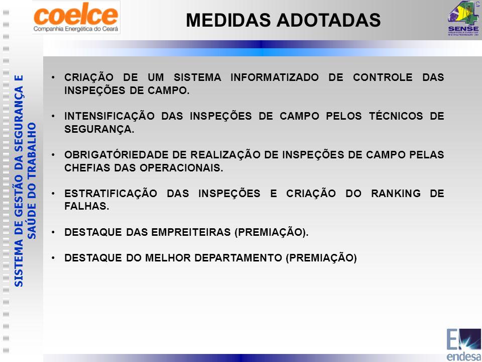 MEDIDAS ADOTADAS CRIAÇÃO DE UM SISTEMA INFORMATIZADO DE CONTROLE DAS INSPEÇÕES DE CAMPO.