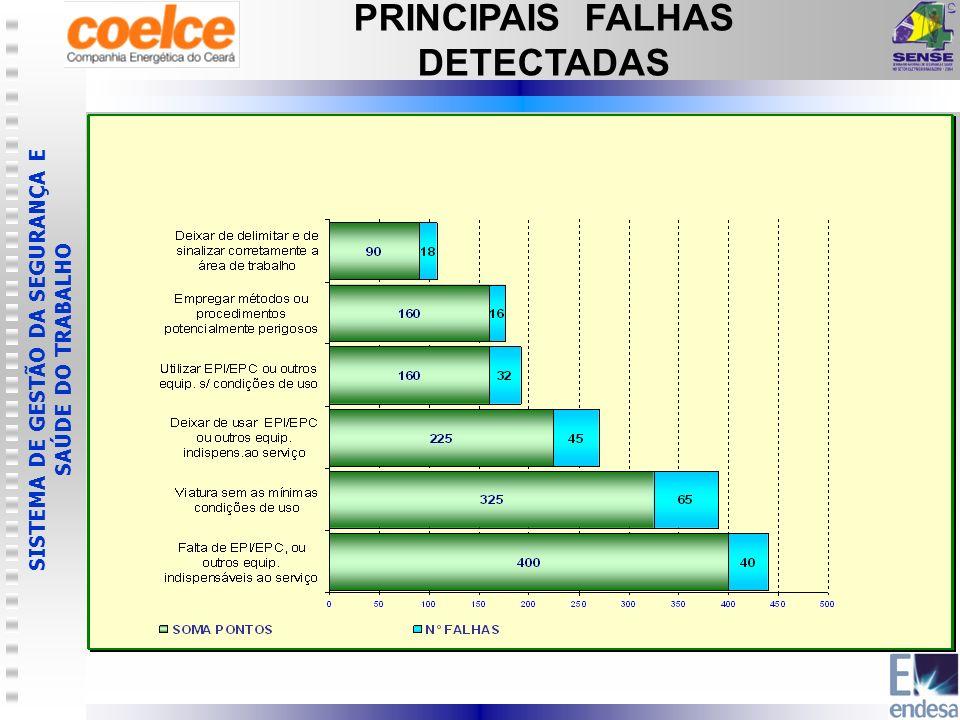 PRINCIPAIS FALHAS DETECTADAS
