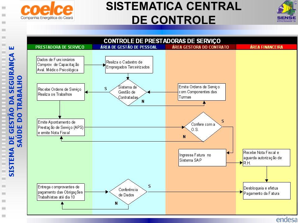 SISTEMATICA CENTRAL DE CONTROLE