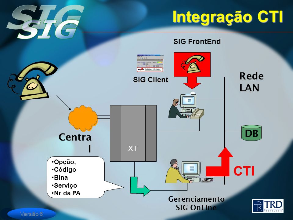 Integração CTI CTI Rede LAN DB Central Pública SIG FrontEnd SIG Client