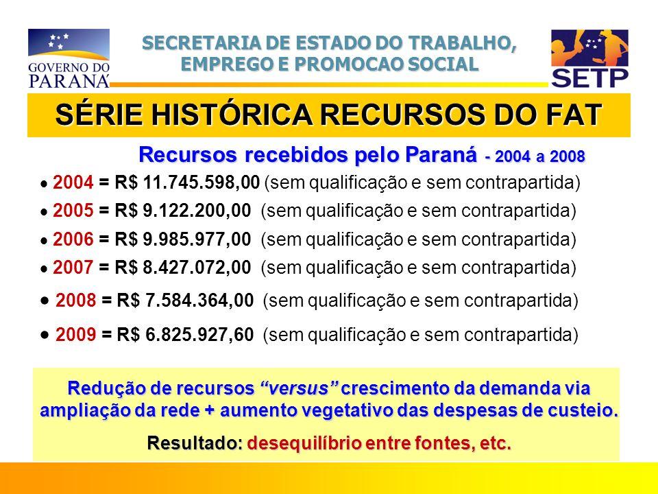 SÉRIE HISTÓRICA RECURSOS DO FAT