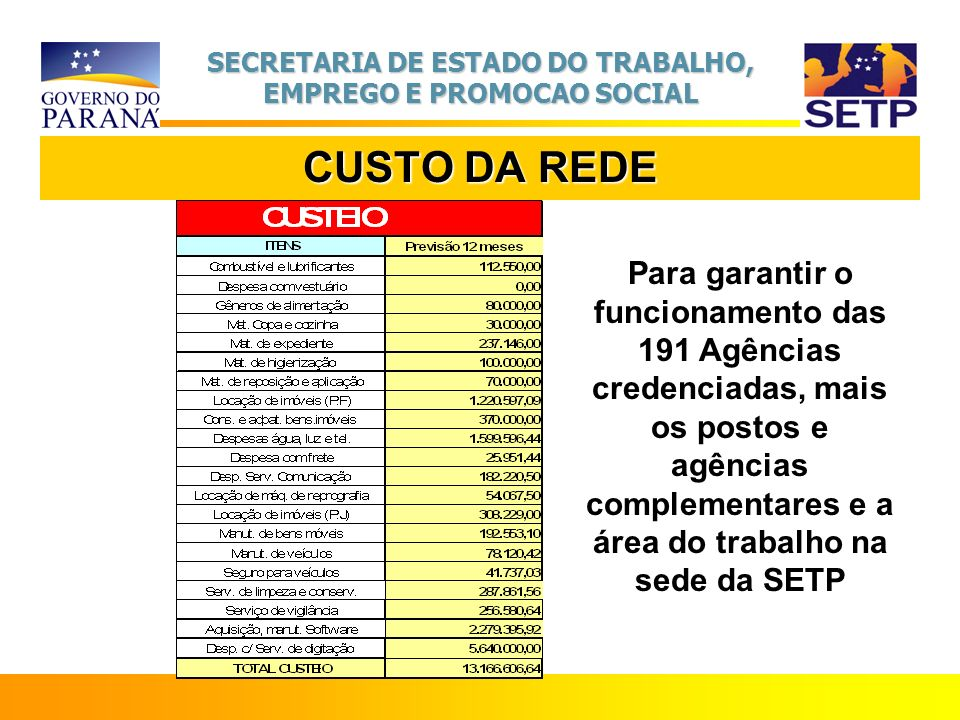 CUSTO DA REDE