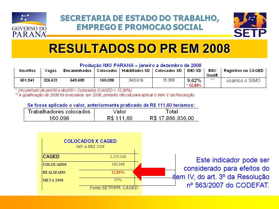 RESULTADOS DO PR EM 2008 COLOCADOS X CAGED. JAN A DEZ 2008. CAGED. 1.250.348. COLOCADOS. 160.098.