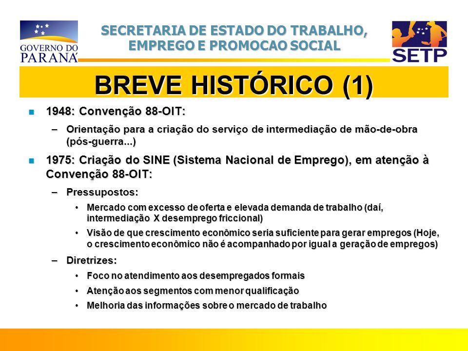 BREVE HISTÓRICO (1) 1948: Convenção 88-OIT:
