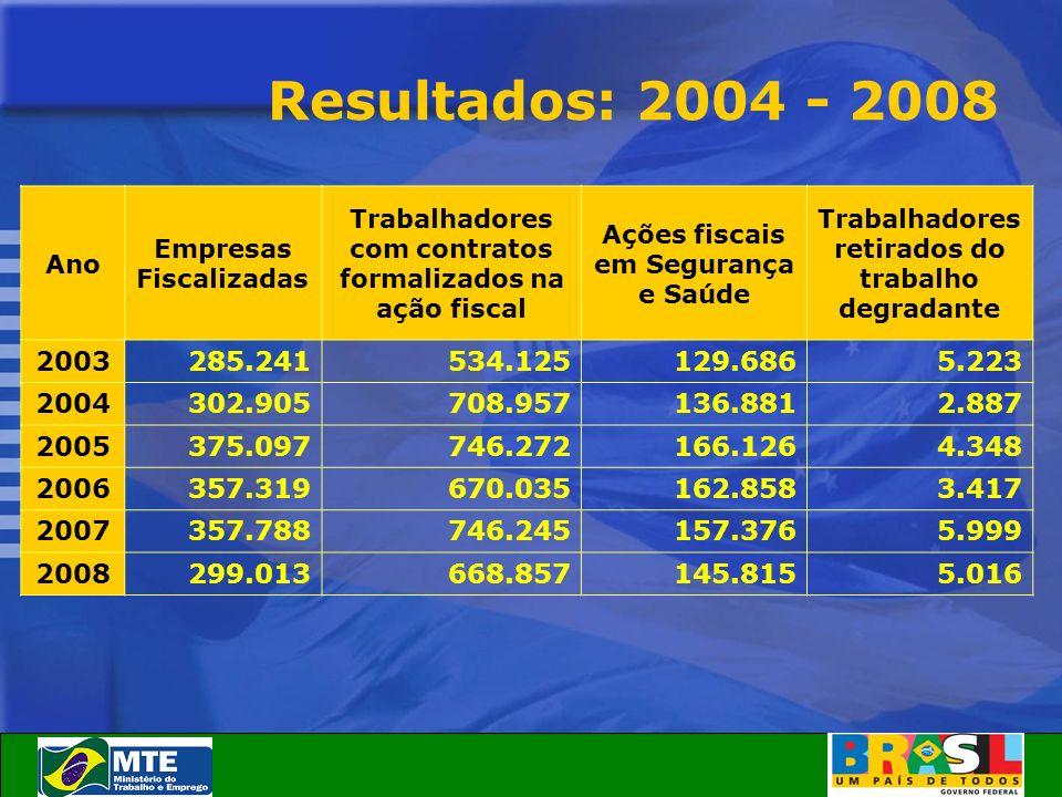 Resultados: 2004 - 2008 Ano. Empresas Fiscalizadas. Trabalhadores com contratos formalizados na ação fiscal.